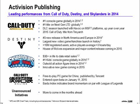 cod treyarch 2015 confirmed