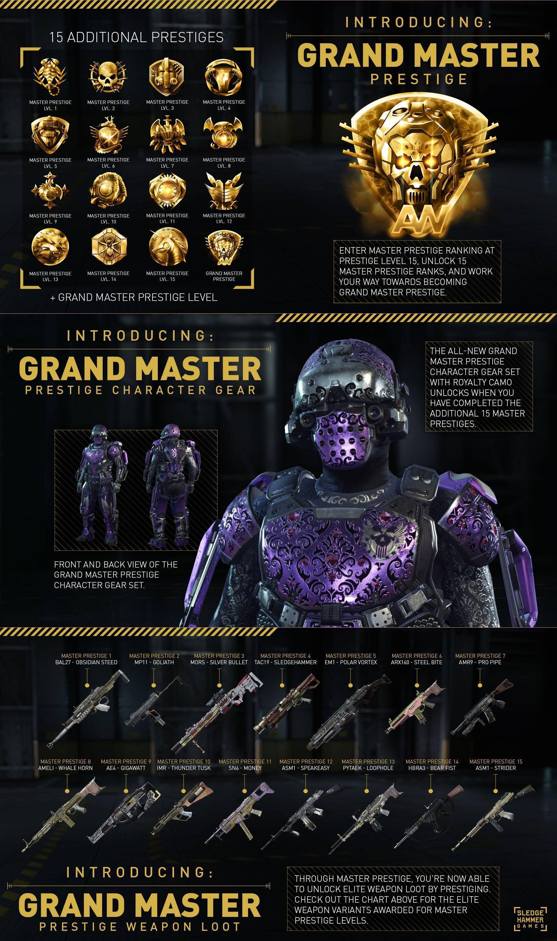 aw prestige infographic
