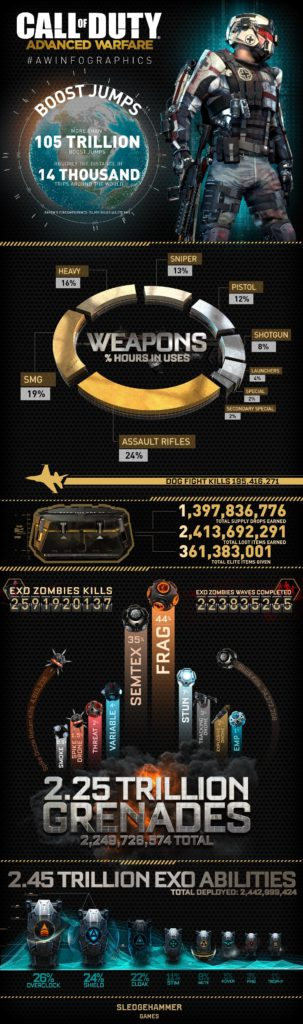 Advanced Warfare Infografik, April 2015