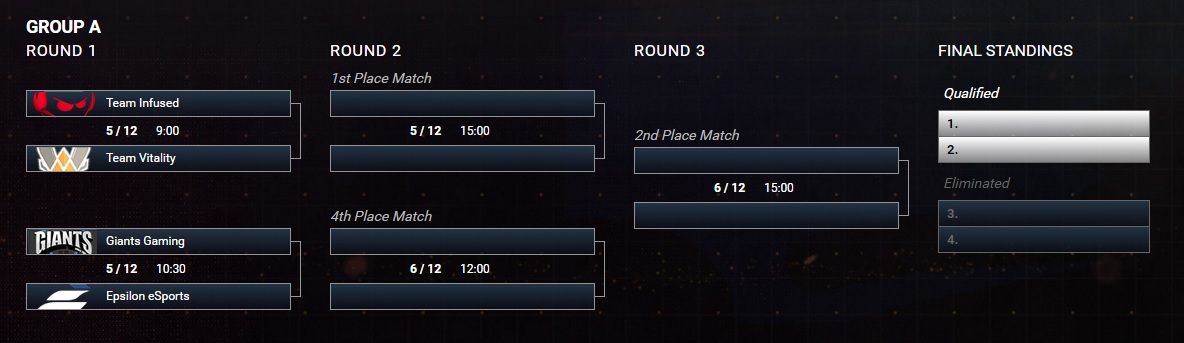 qualifiers group a