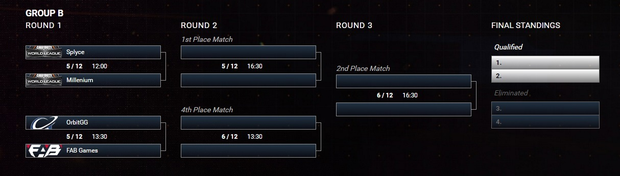 qualifiers group b