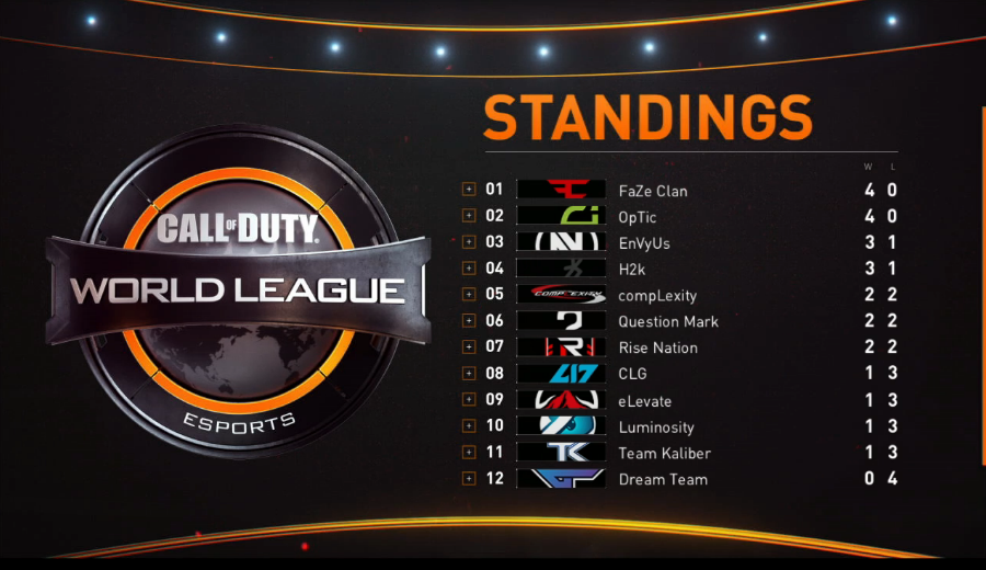 us cwl week 2 tabelle